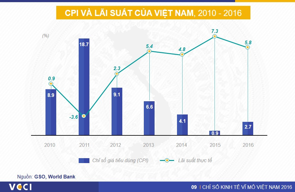 VN Macro Index 2016 - Slide14