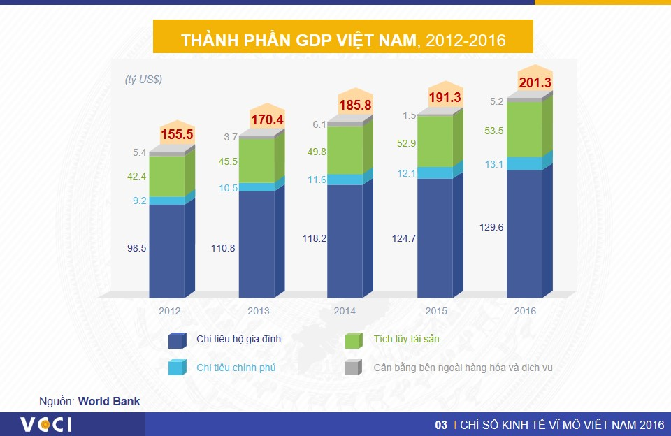 VN Macro Index 2016 - Slide6