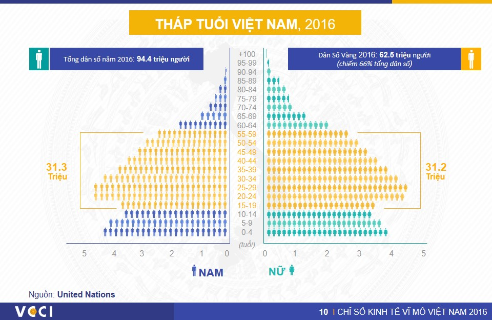 VN Macro Index 2016 - Slide16