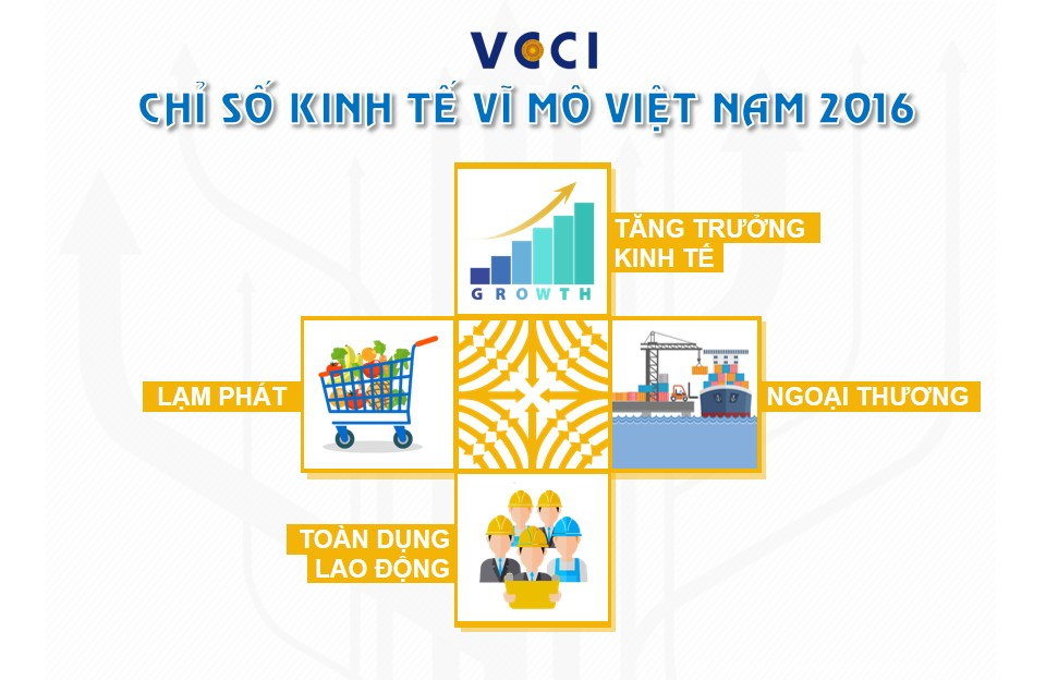 VN Macro Index 2016 - Slide3