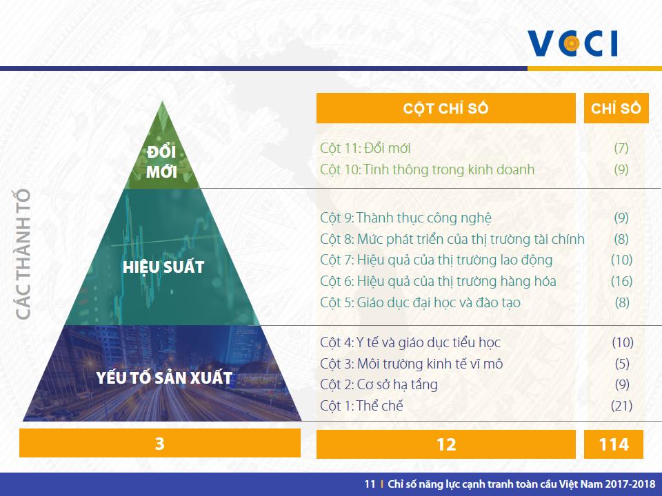 VN GCI 2017-2018 -Slide 11