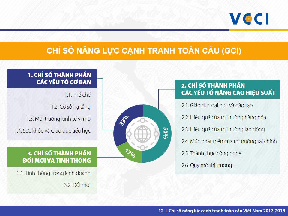 VN GCI 2017-2018 -Slide 12