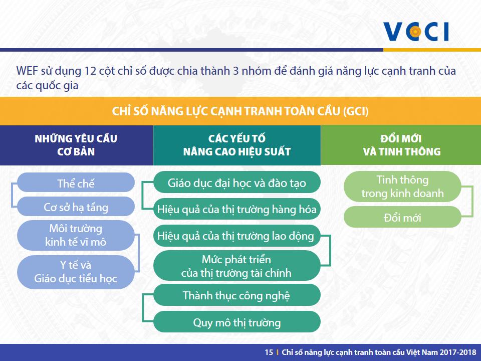 VN GCI 2017-2018 -Slide 15