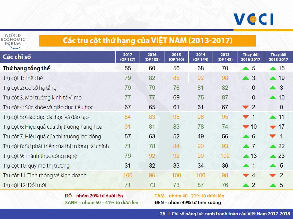 VN GCI 2017-2018 -Slide 26