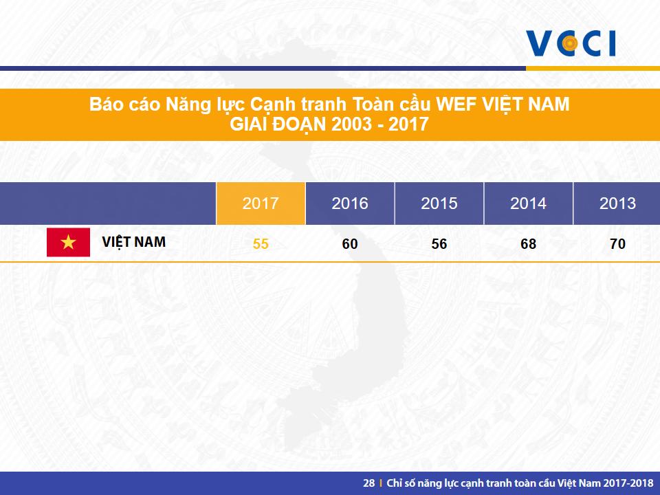 VN GCI 2017-2018 -Slide 28