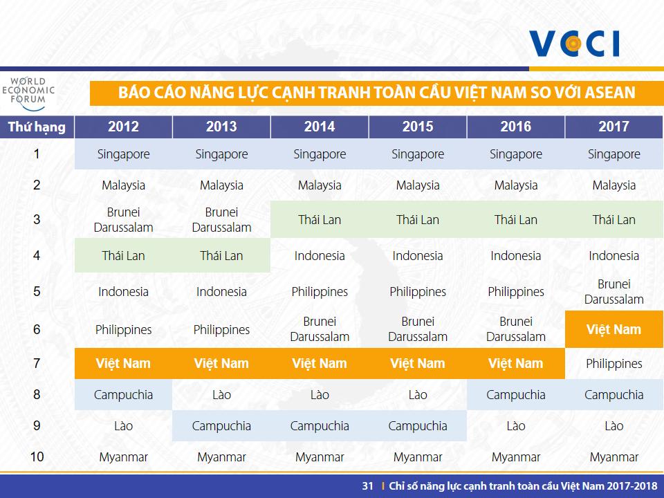 VN GCI 2017-2018 -Slide 31