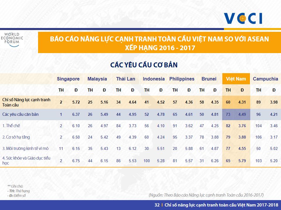 VN GCI 2017-2018 -Slide 32