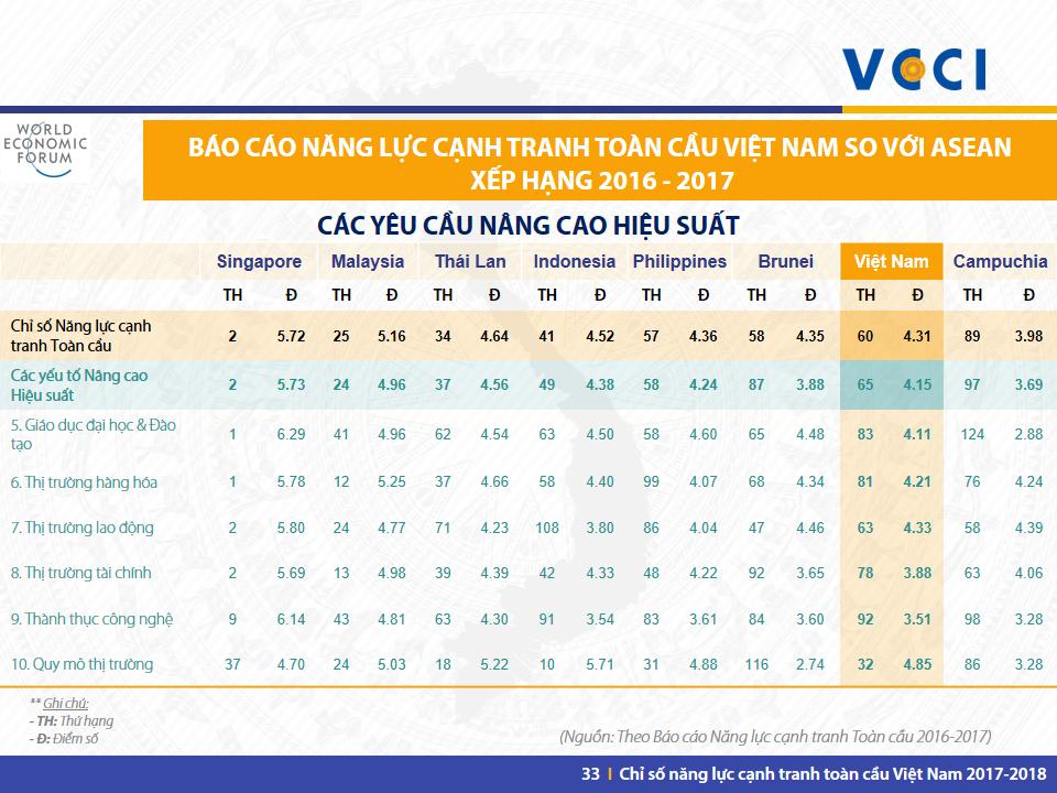 VN GCI 2017-2018 -Slide 33