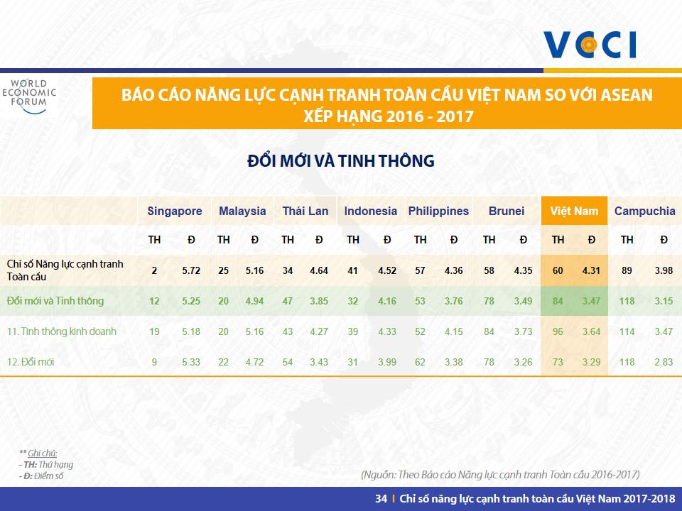 VN GCI 2017-2018 -Slide 34