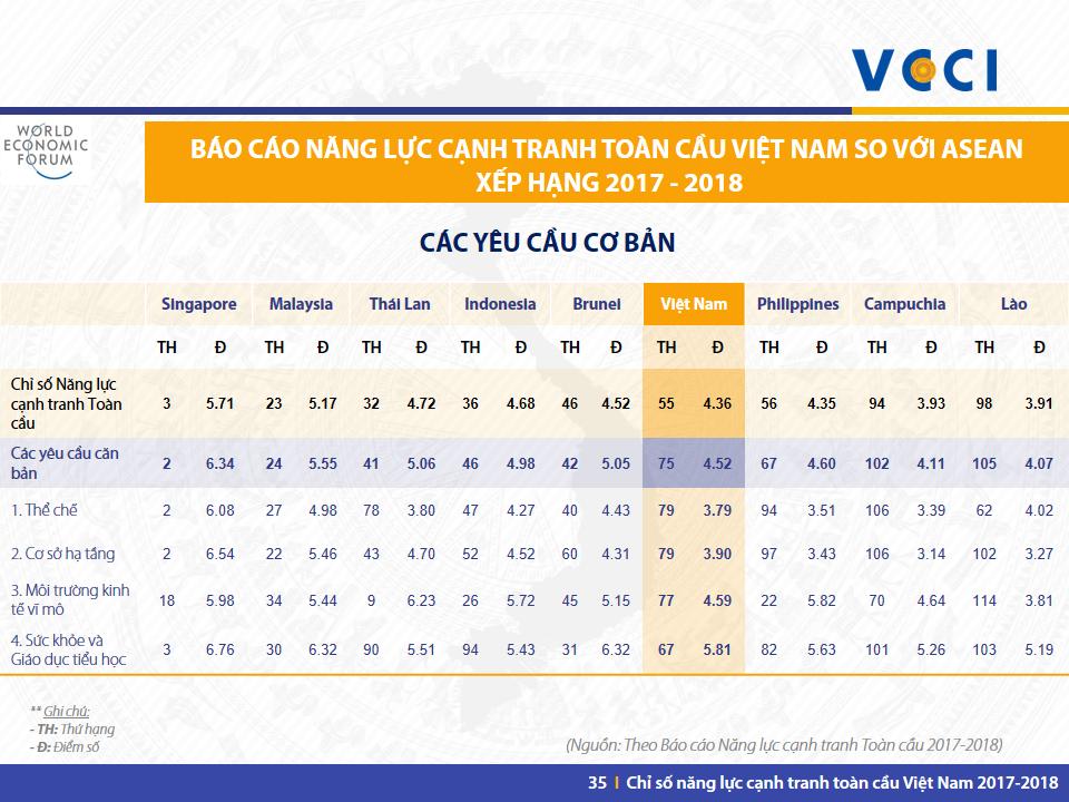 VN GCI 2017-2018 -Slide 35