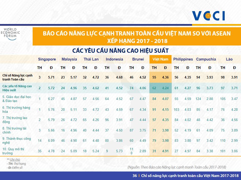 VN GCI 2017-2018 -Slide 36