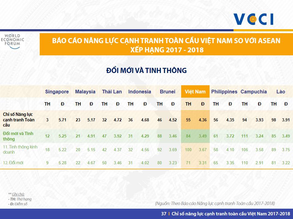 VN GCI 2017-2018 -Slide 37